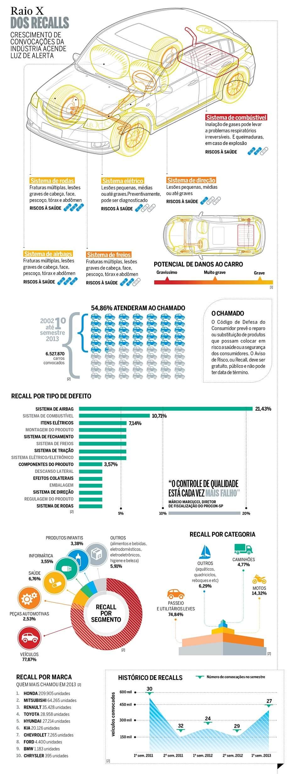 recall-infografico
